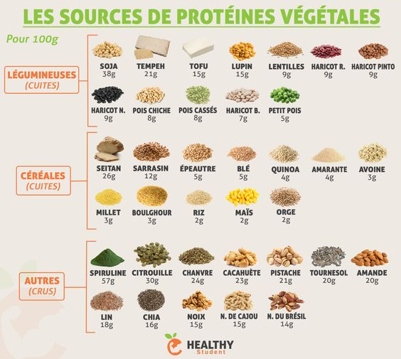 sources-de-proteines-vegetales